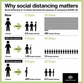 Why-social-distancing-matters